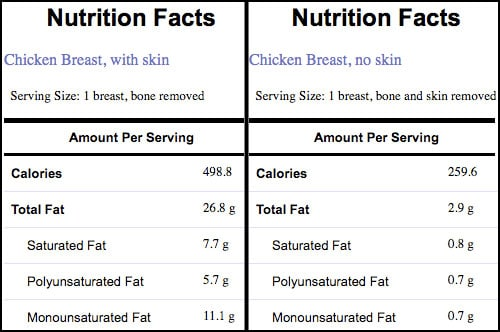 Chicken with and without skin nutritional information